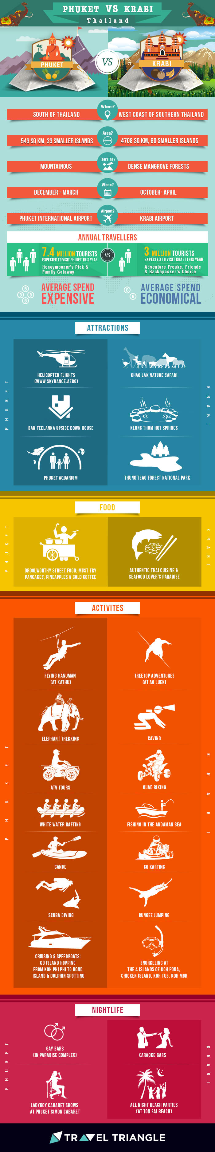 Krabi vs Phuket inforgraphics
