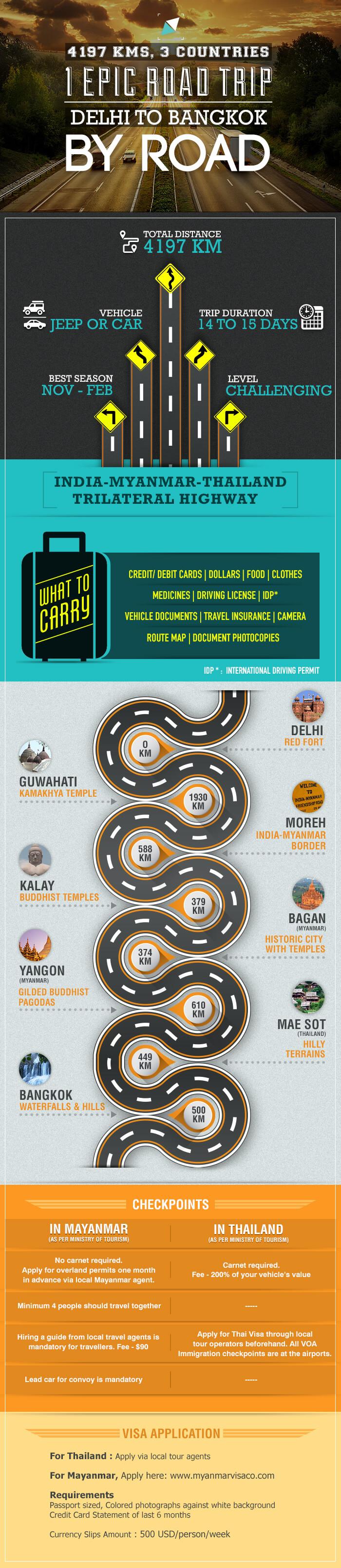 The Epic Road Trip - New Delhi to Bangkok - infographic