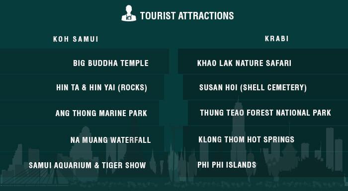 A list of major attractions in Samui & Krabi