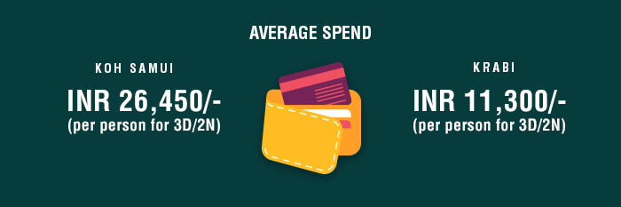 A synopsis of the average spend at Samui & Krabi