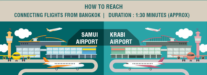 A synopsis of how to get to Samui & Krabi