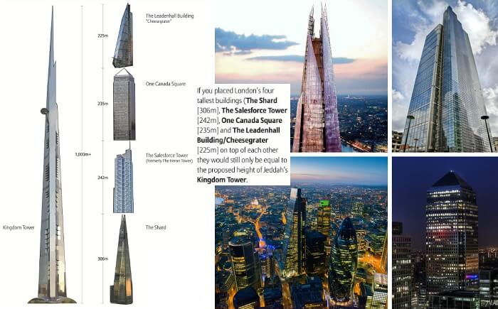 A scaled image of Kingdom Tower against the 4 tallest skyscrapers of London