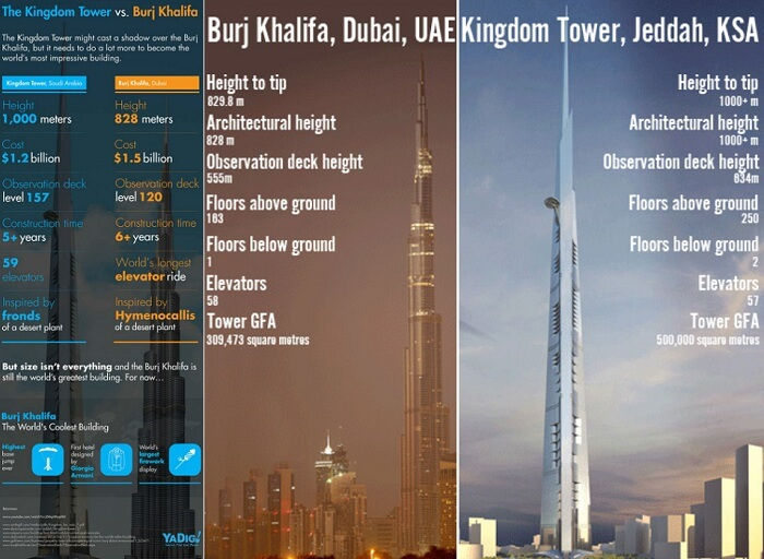 Not Burj Kingdom Tower Is The Tallest Building In The World
