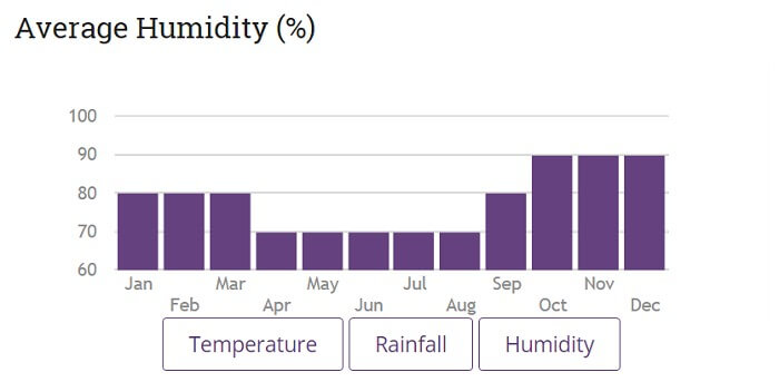 November and December can be humid in Switzerland