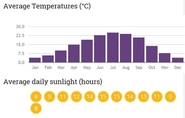 The average temperature in Switzerland stays around 15 degree