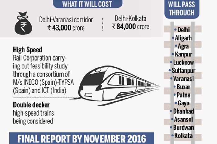 An infographic showing the proposed bullet train route in India and the estimated cost