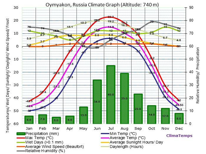A chart showing the year-round weather conditions in Oymyakon