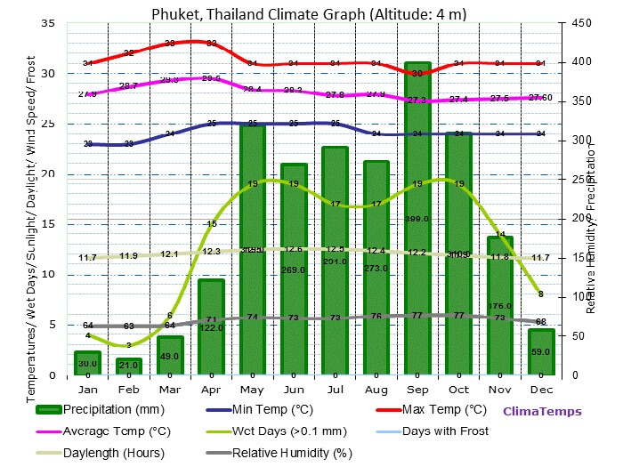 A graph showing the weather conditions of Phuket