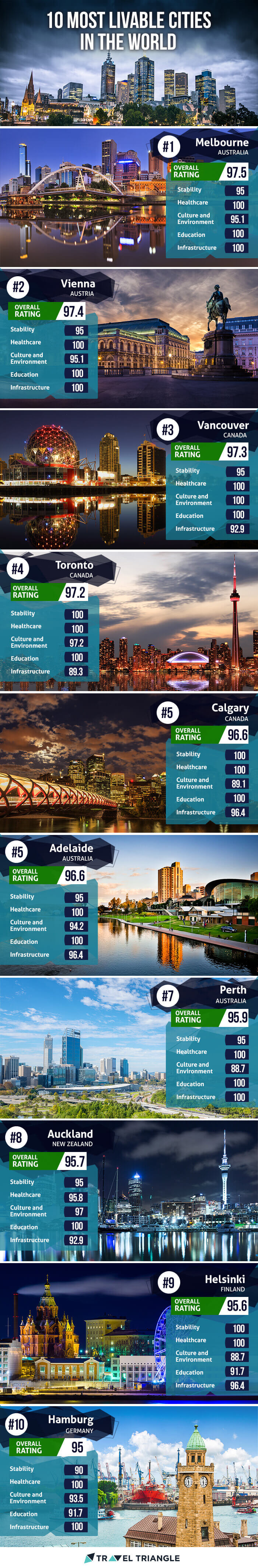 An infographic of the most livable cities in the world as listed by the Economist Intelligence Unit