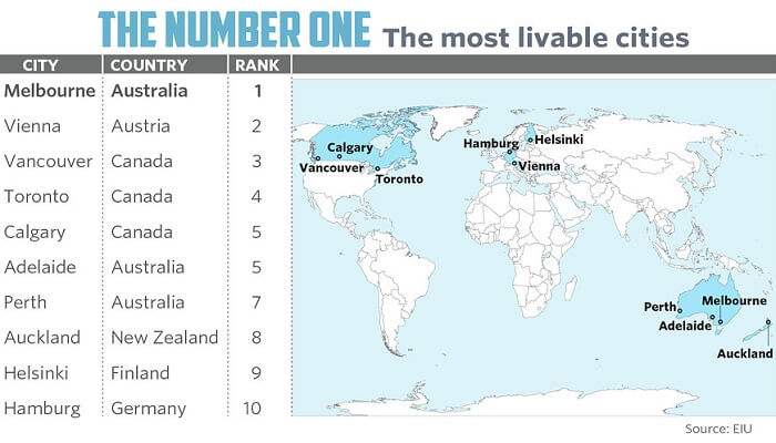 The most livable cities in the world as listed by the Economist Intelligence Unit