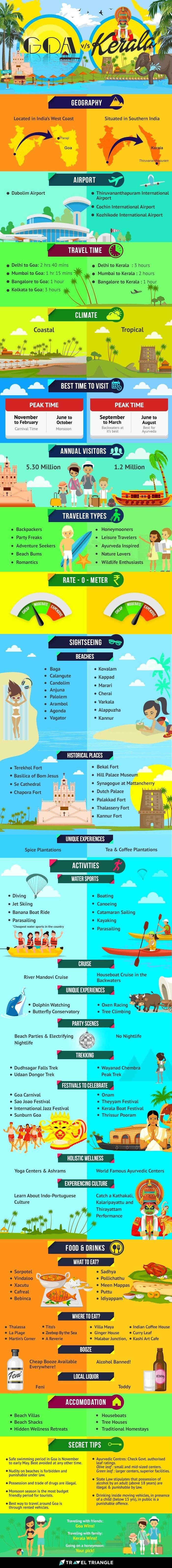 goa vs kerala infographic
