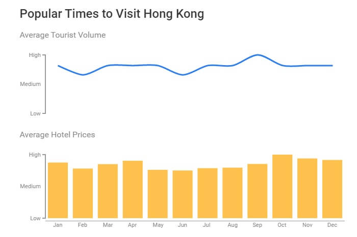 A set of graphs showing the best time to visit Hong Kong