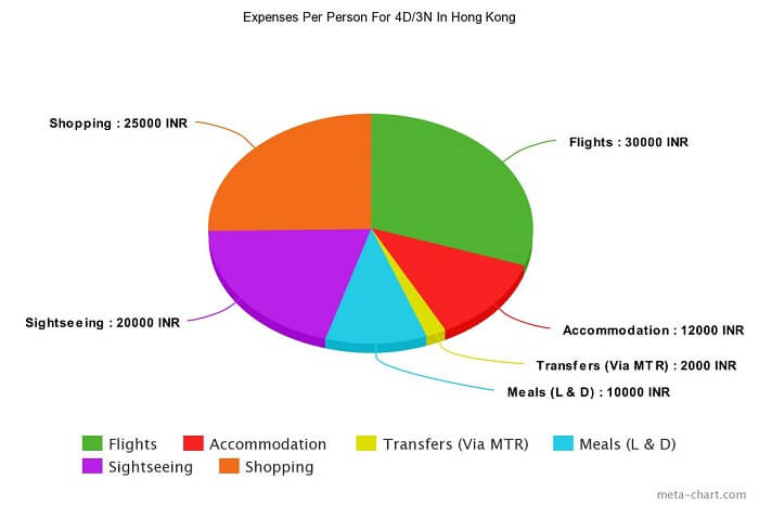 Per person budget for Hong Kong