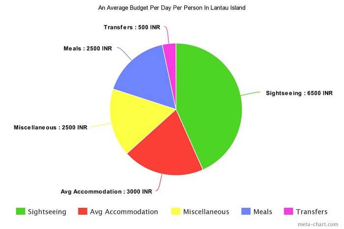 Lantau Island budget