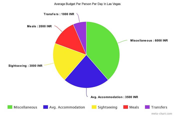Average spend budget pie chart Vegas