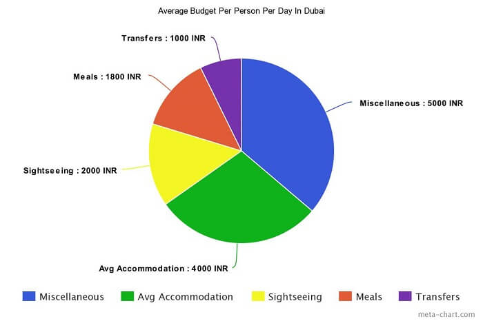 Daily Budget for a vacation in Dubai