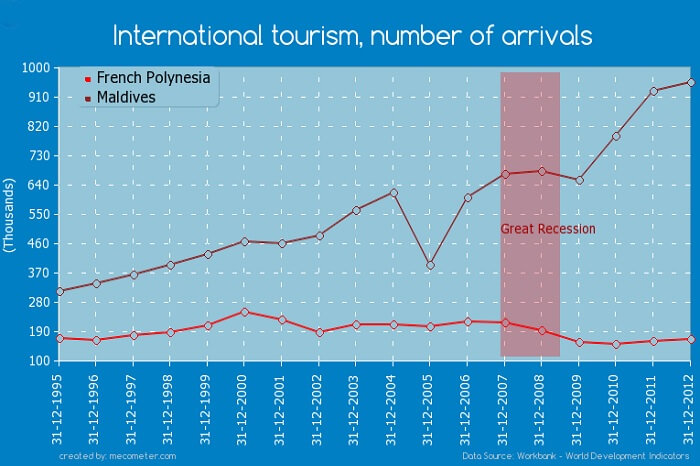 A comparative of the tourists visiting bora bora against those visiting maldives