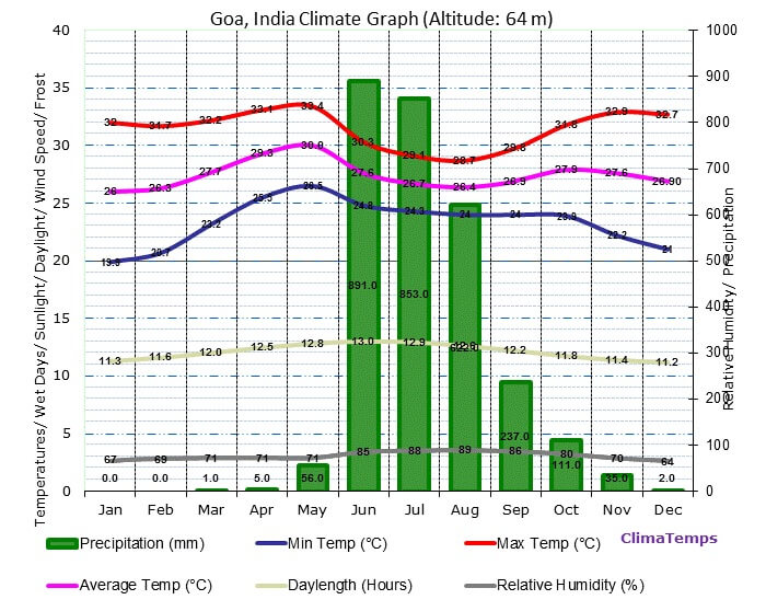Graph showing the weather conditions in Goa