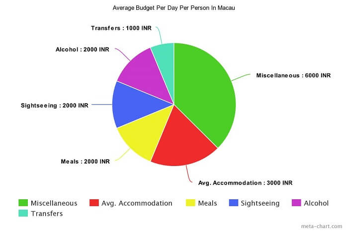 Average budget per person in Macau