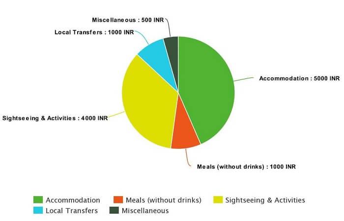 Average budget per couple for honeymoon in Port Blair