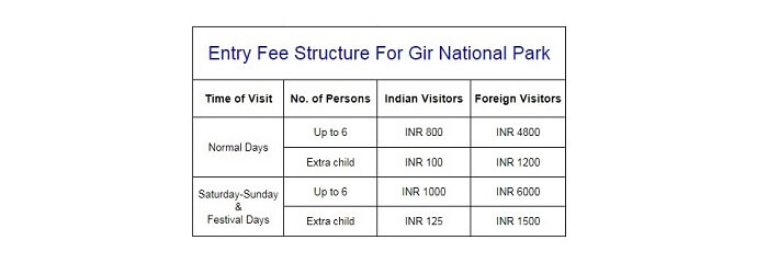 fee structure of gir jungle trail safari