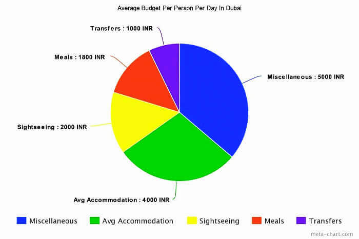 Dubai budget pie-chart