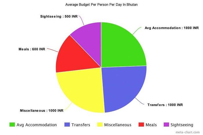 average budget for Bhutan in December