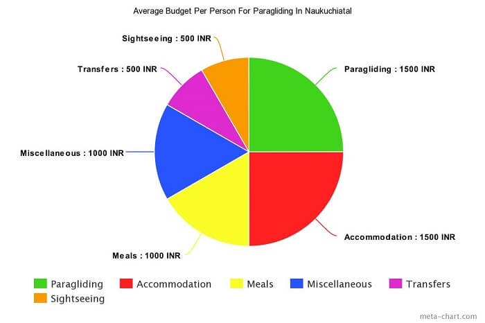 Cost Of Paragliding In Naukuchiatal