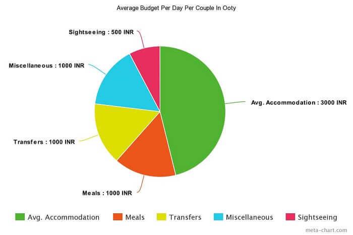 ooty honeymoon budget