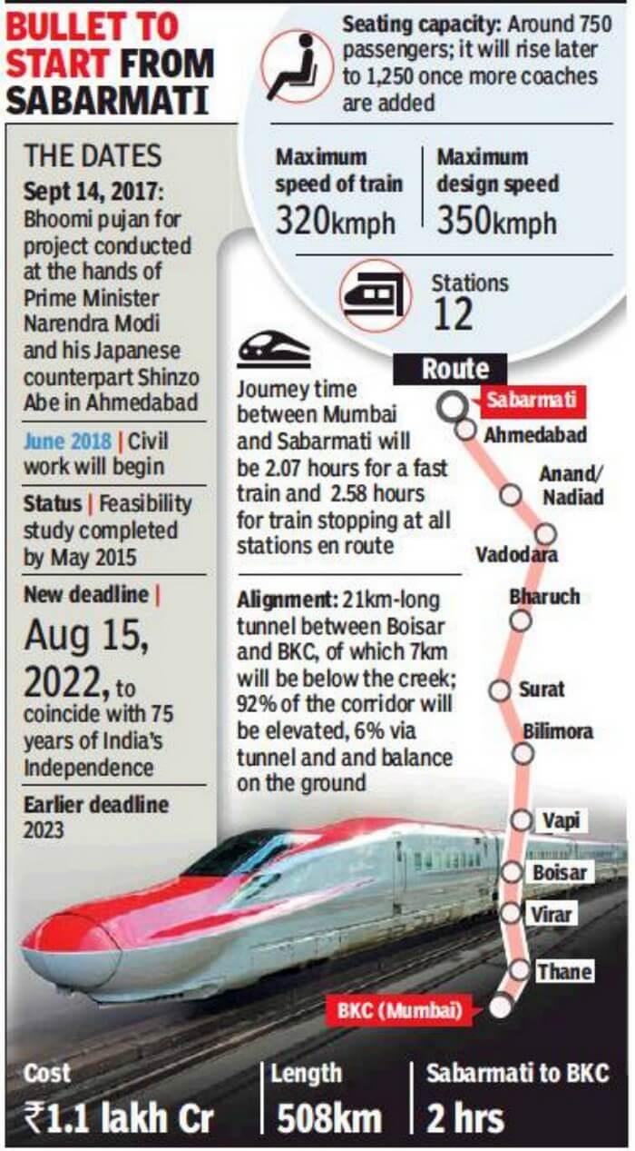 ahmedabad mumbai bullet train schedule