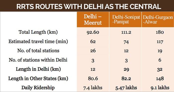Delhi-Panipat Route Map